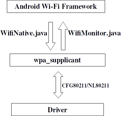 How Android Wifi State Machine Works - Pearls in Life