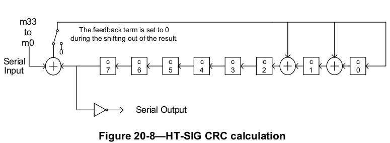 Calculating CRC for HT-SIG in 802 11n Preamble - Pearls in Life
